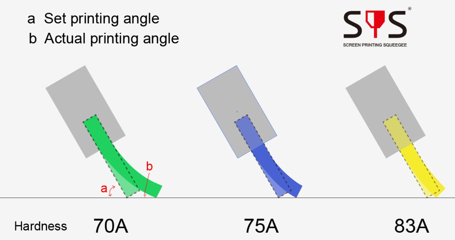 Comparison of printing angles