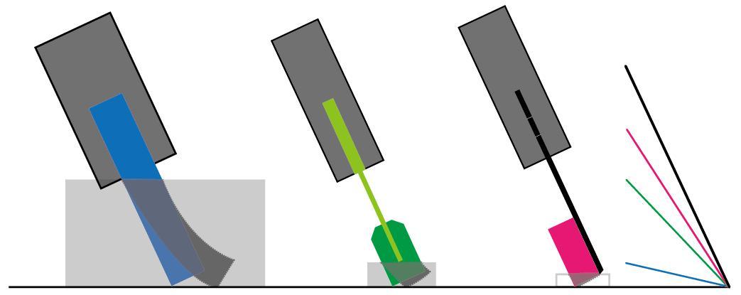刮胶印刷角度对比